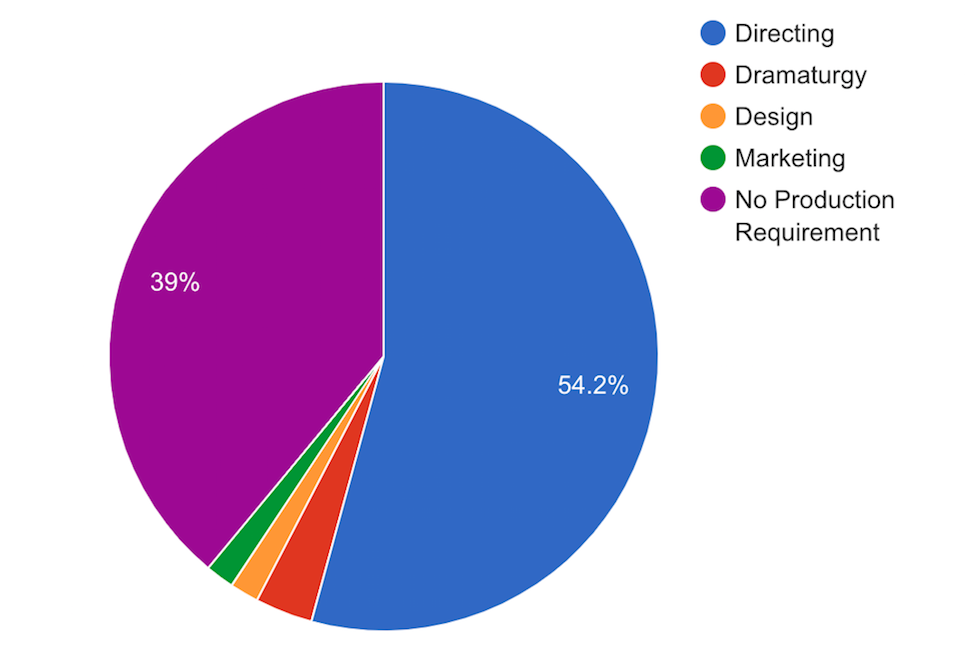 Pie chart with a breakdown of requirements for PhD job listings