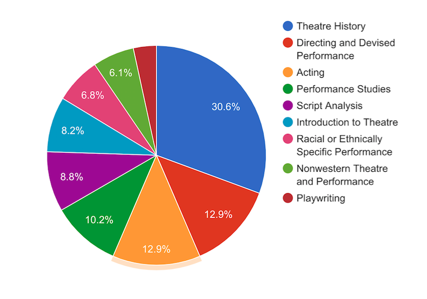 Pie chart with a breakdown of fields of focus in PhD programs