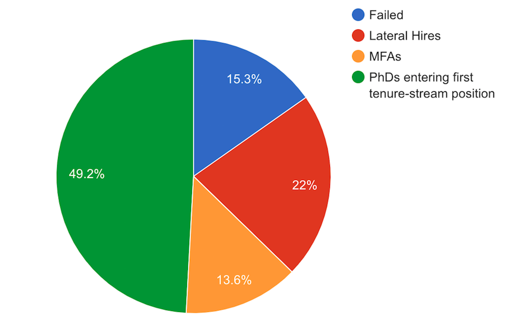 Pie chart with breakdown of hires' educational background