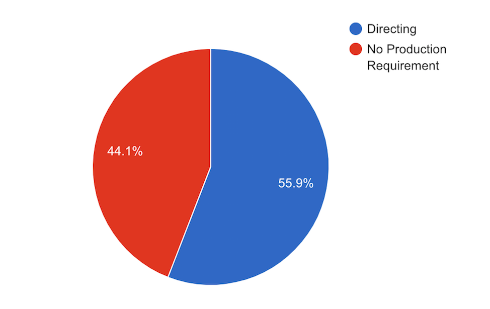 Pie chart with a breakdown of production requirements for college hires