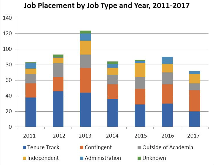 Job Placement by Job Type and Year, 2011-2017