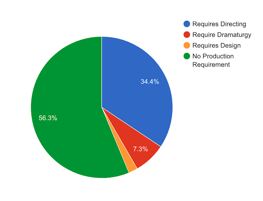 Pie chart with breakdown of requirements for jobs in theatre.