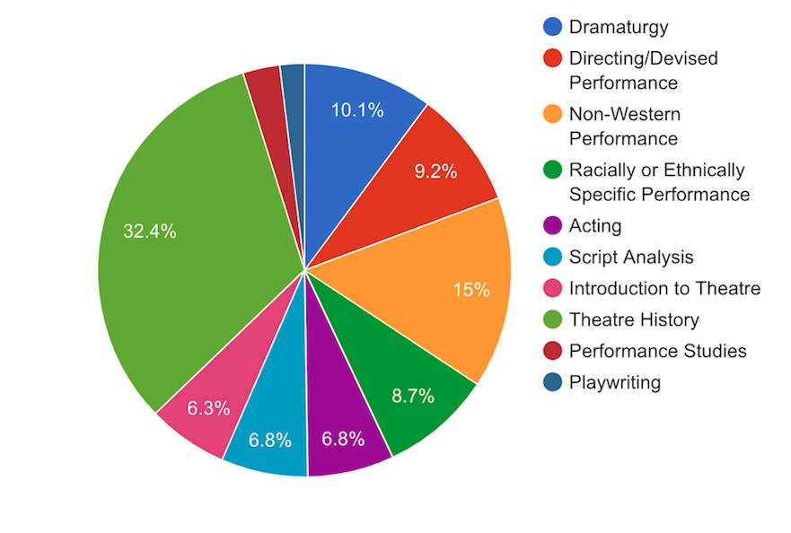 Pie chart with breakdown of theatre jobs listed in ads