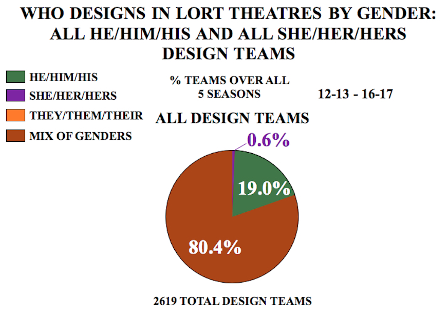 "graph titled ""Who Designs in LORT Theatres by Gender: All He/Him/His and She/Her/Hers design teams"""