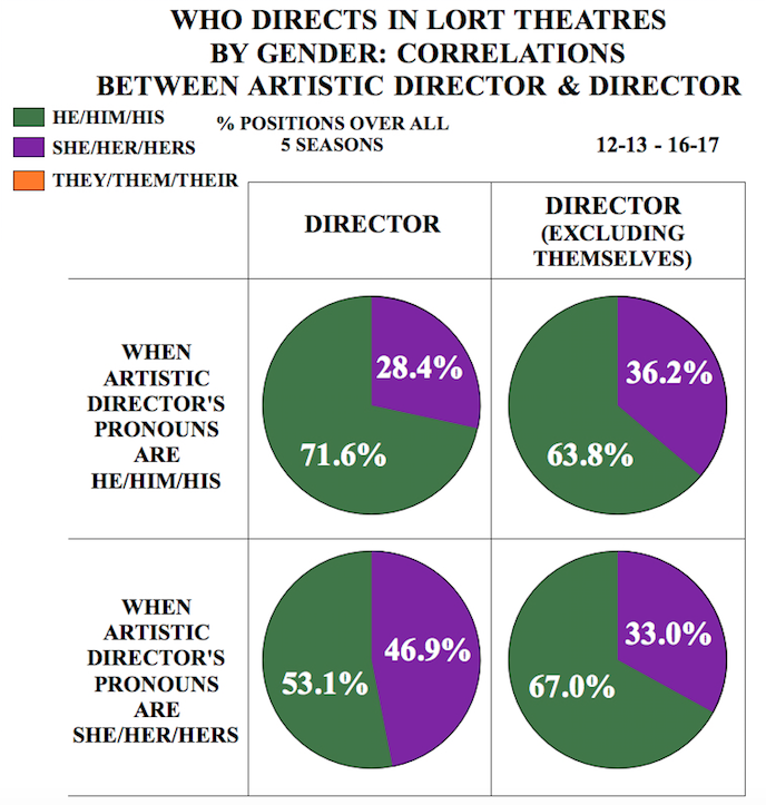 "graph titled ""Who Directs in LORT Theatres by Gender: Correlations between Artistic Director & Director"""
