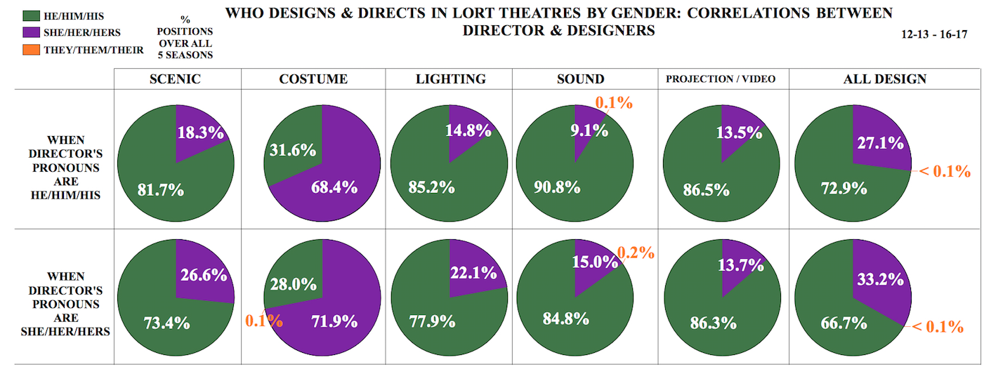 "graph titled ""Who Designs and Directs in LORT Theatres by Gender: Correlations between Directors and Designers"