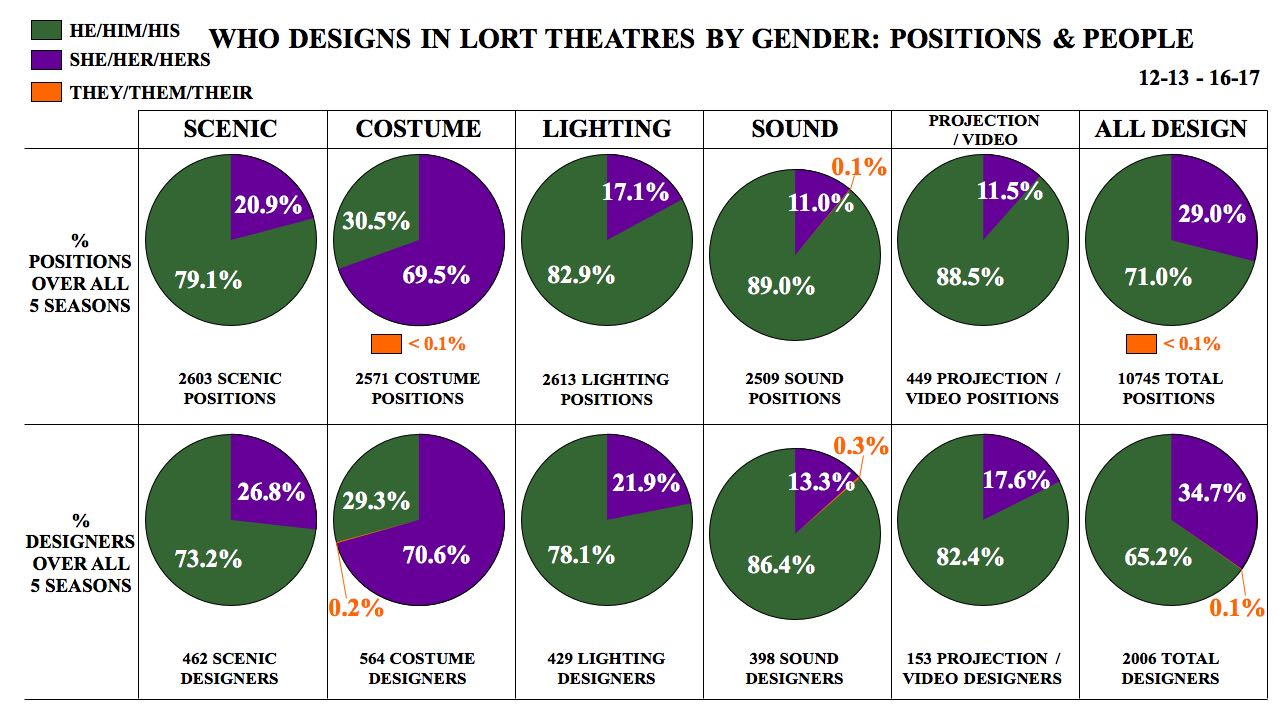 "graph of twelve pie charts with a title that says ""Who Designs in LORT Theatres by Gender: Positions & People"""