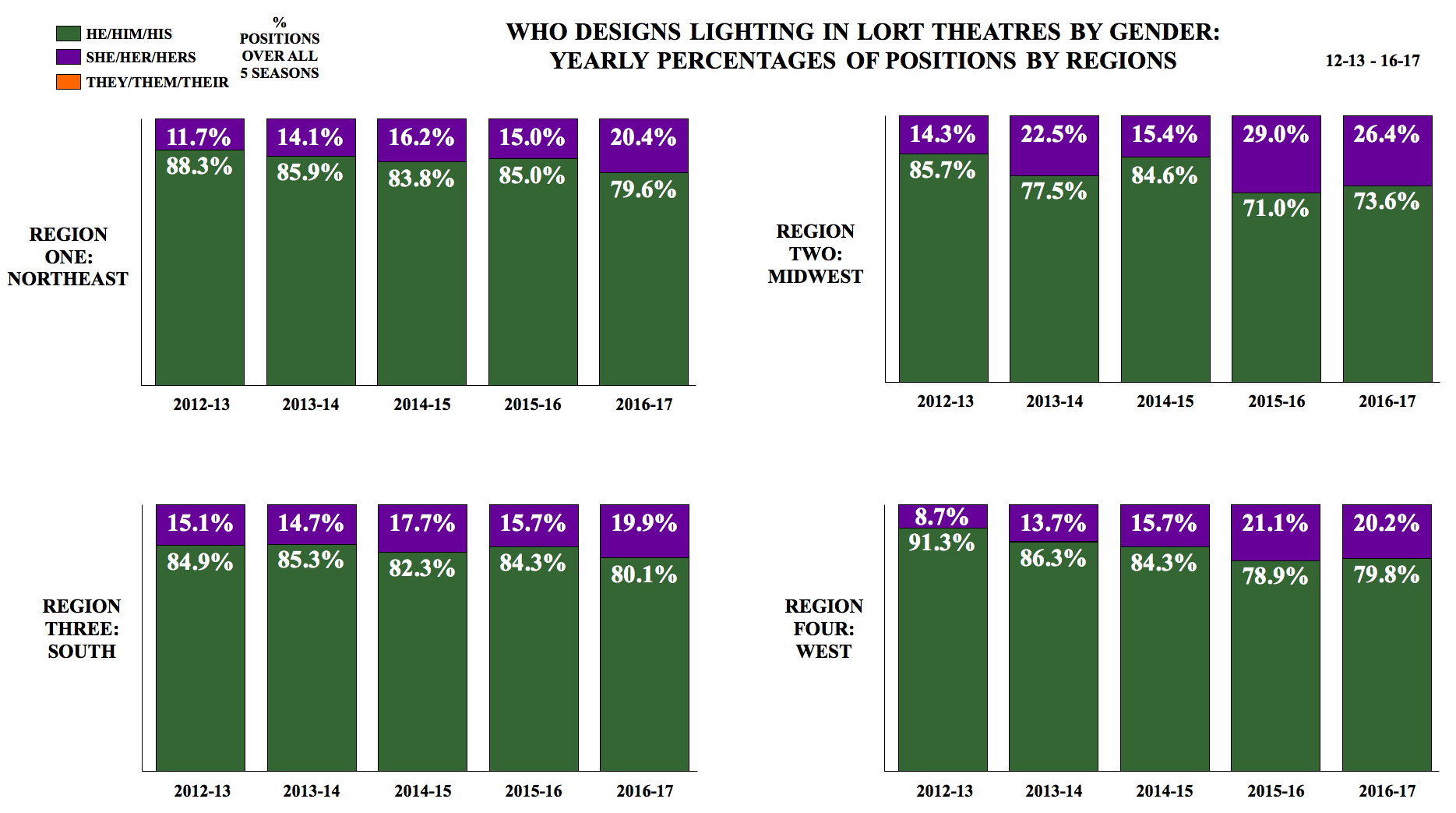 who designs lighting by region and gender
