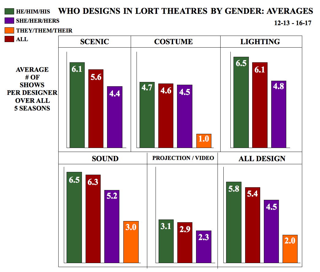 "six charts, all broken down by type of design, with a title that reads ""Who Designs in LORT Theatres by Gender: Averages"""