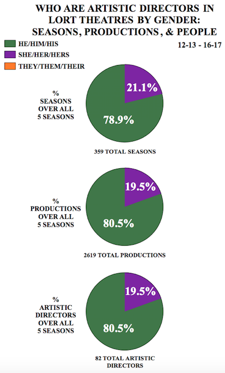 "graph titled ""Who Are Artistic Directors in LORT Theatres by Gender: Seasons, Productions, and People"""