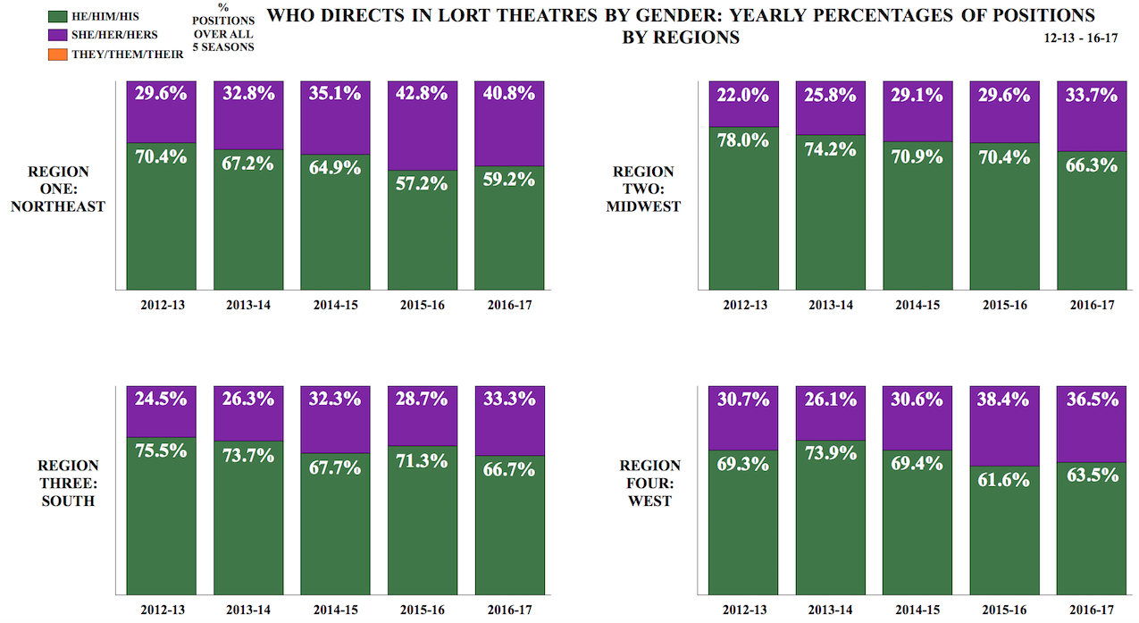 "graph titled ""Who Directs at Regional Theatres by Gender: Yearly Percentages of Positions by Regions"""