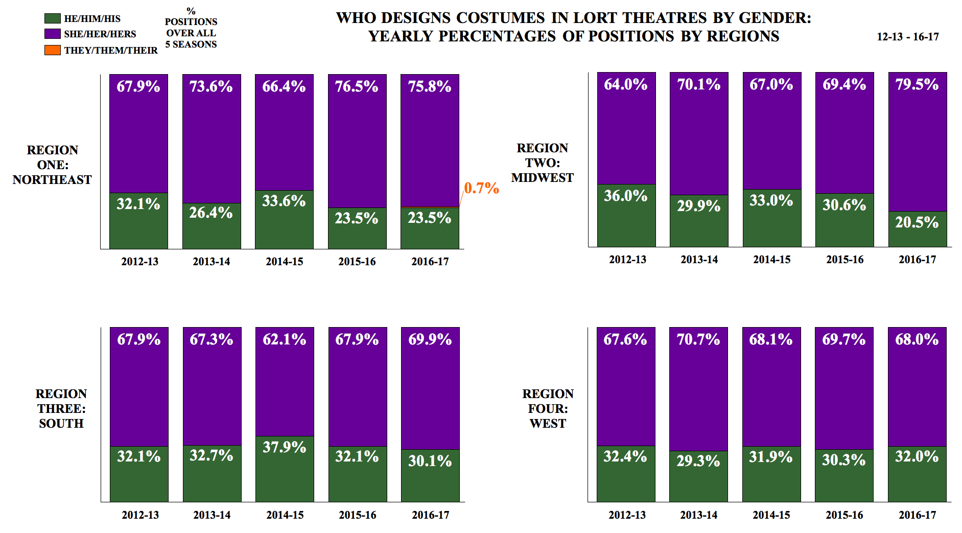 Who Designs Costumes in LORT Theatres by Gender: Yearly Percentages of Positions