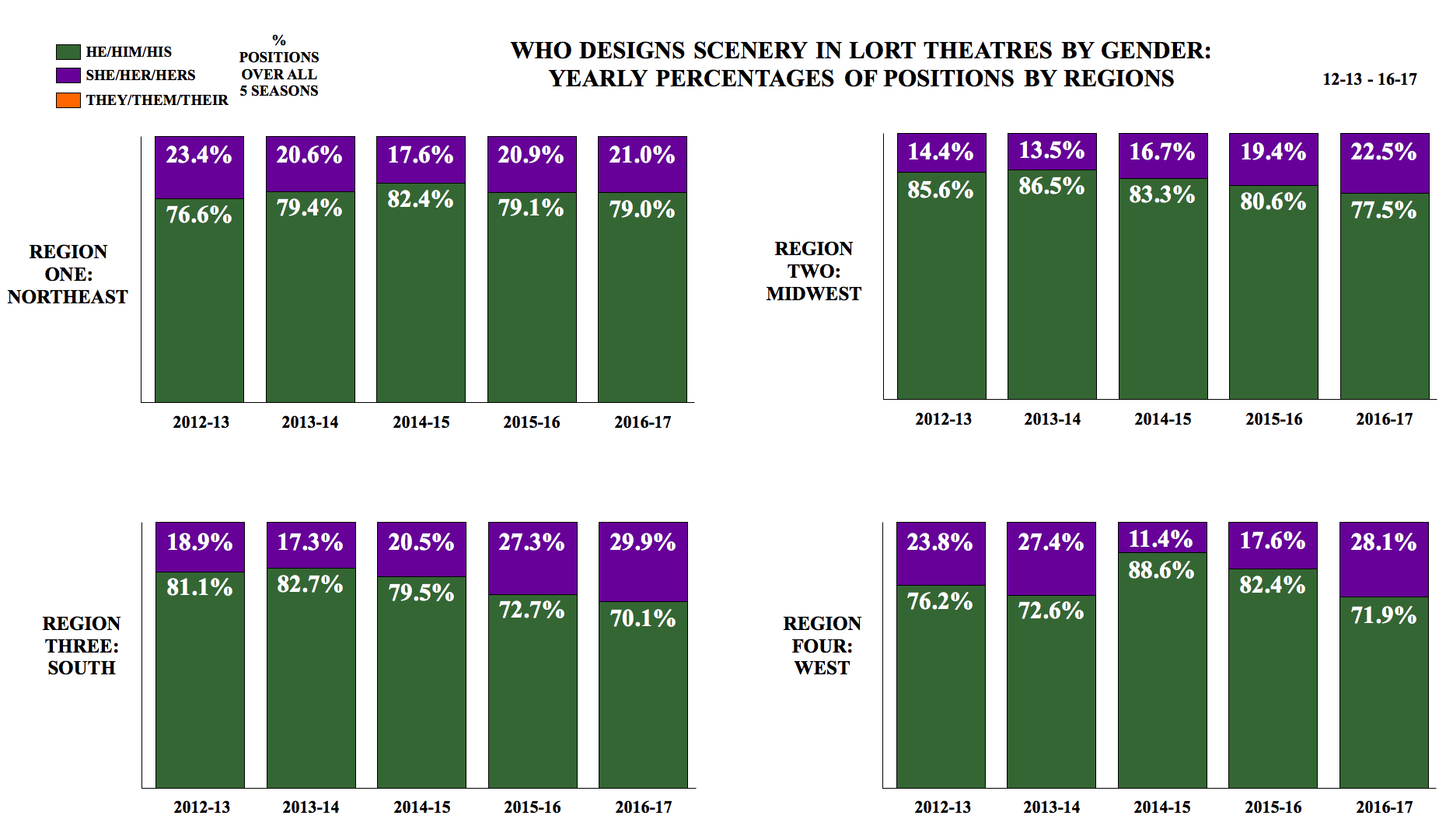 Who Designs Scenery in LORT Theatres by Gender: Yearly Percentages of Positions by Regions