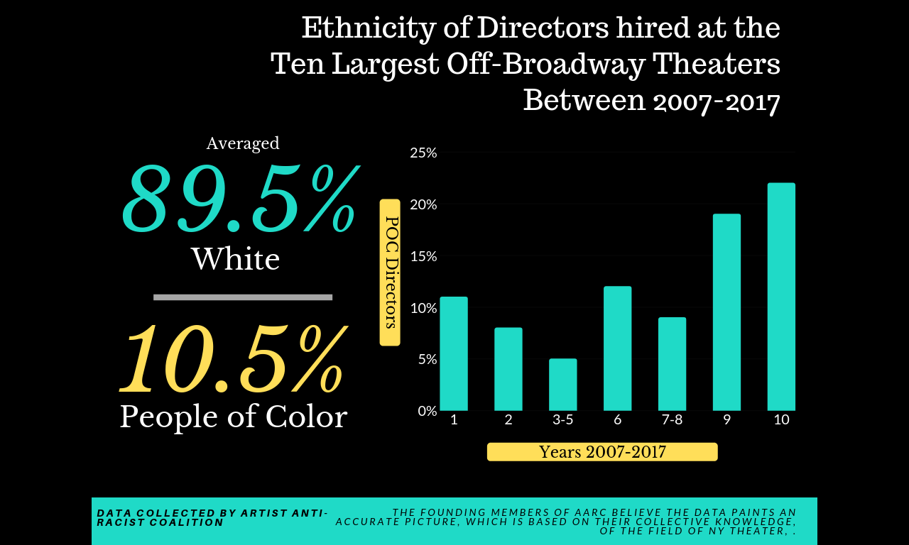 a slide comparing the number of white directors versus directors of color from 2007-2017