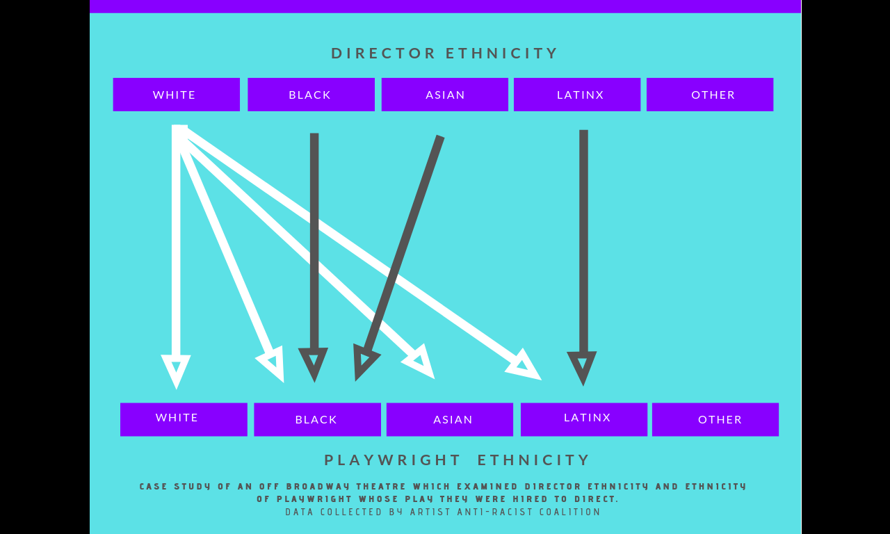 a slide of data on the races of directors versus playwrights