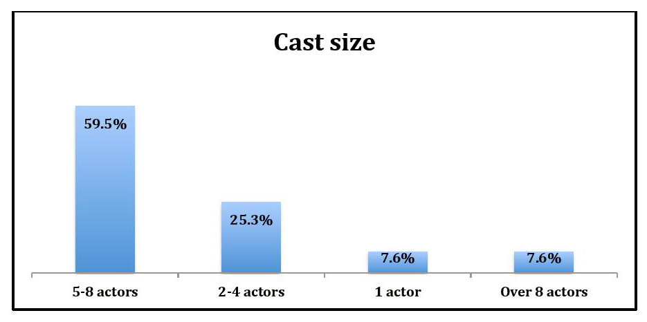 "graph entitled ""Cast size"""