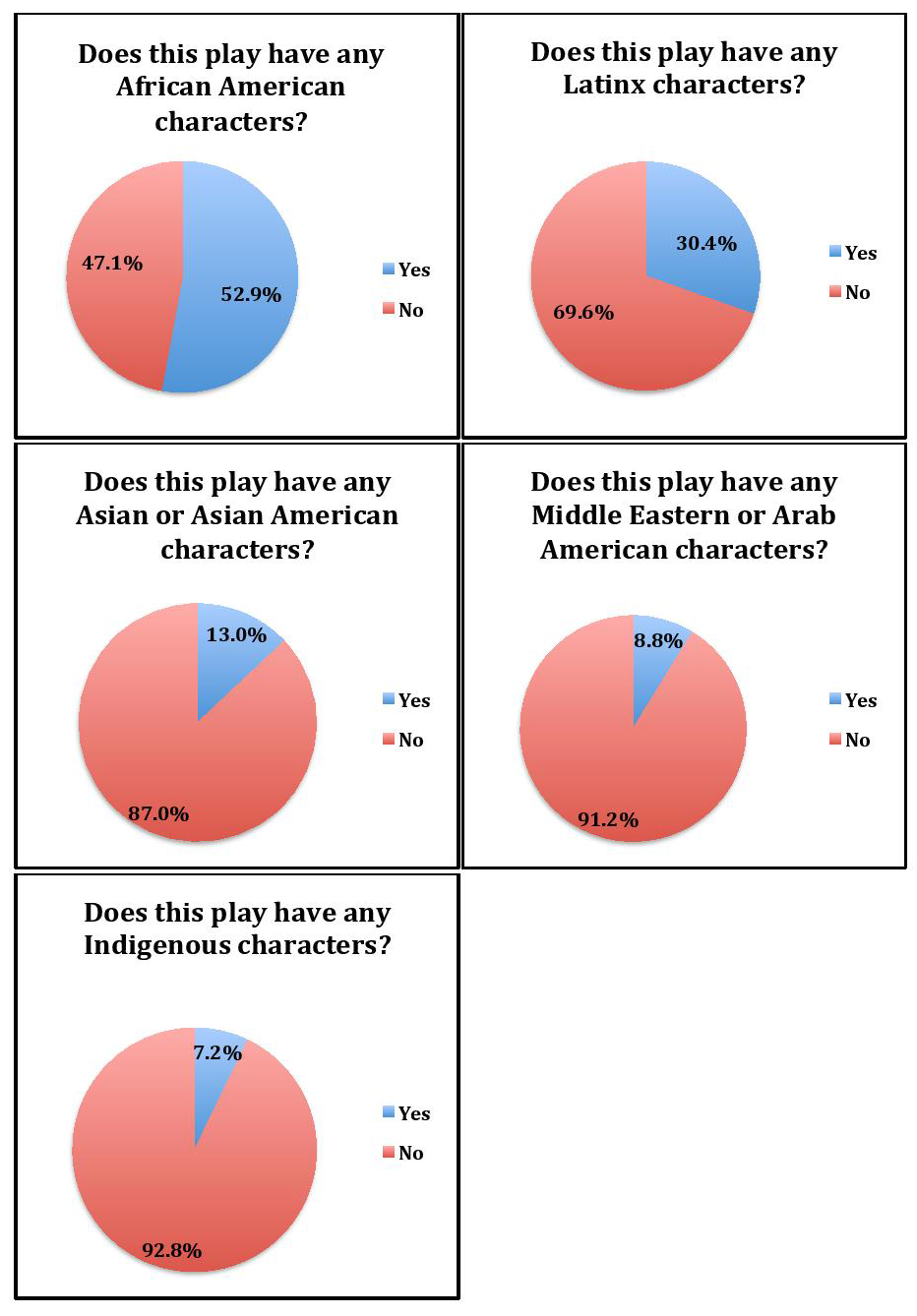five graphs: Does this play have any African America characters? Latinx? Asian or Asian American? Middle Eastern or Arab? Indigenous?