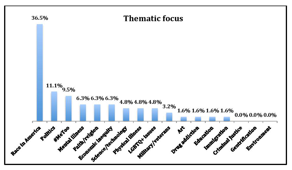 graph entitled: Thematic focus