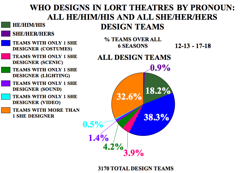 Who Designs in LORT Theatres by Pronoun: All He/Him/His and All She/Her/Hers Design Teams