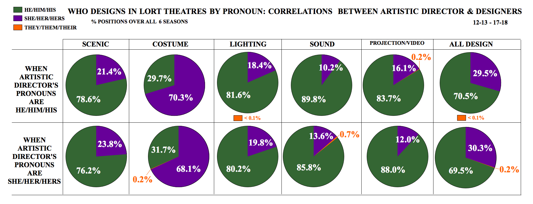 Who Designs in LORT Theatres by Pronoun: Correlations between Artistic Director & Designers