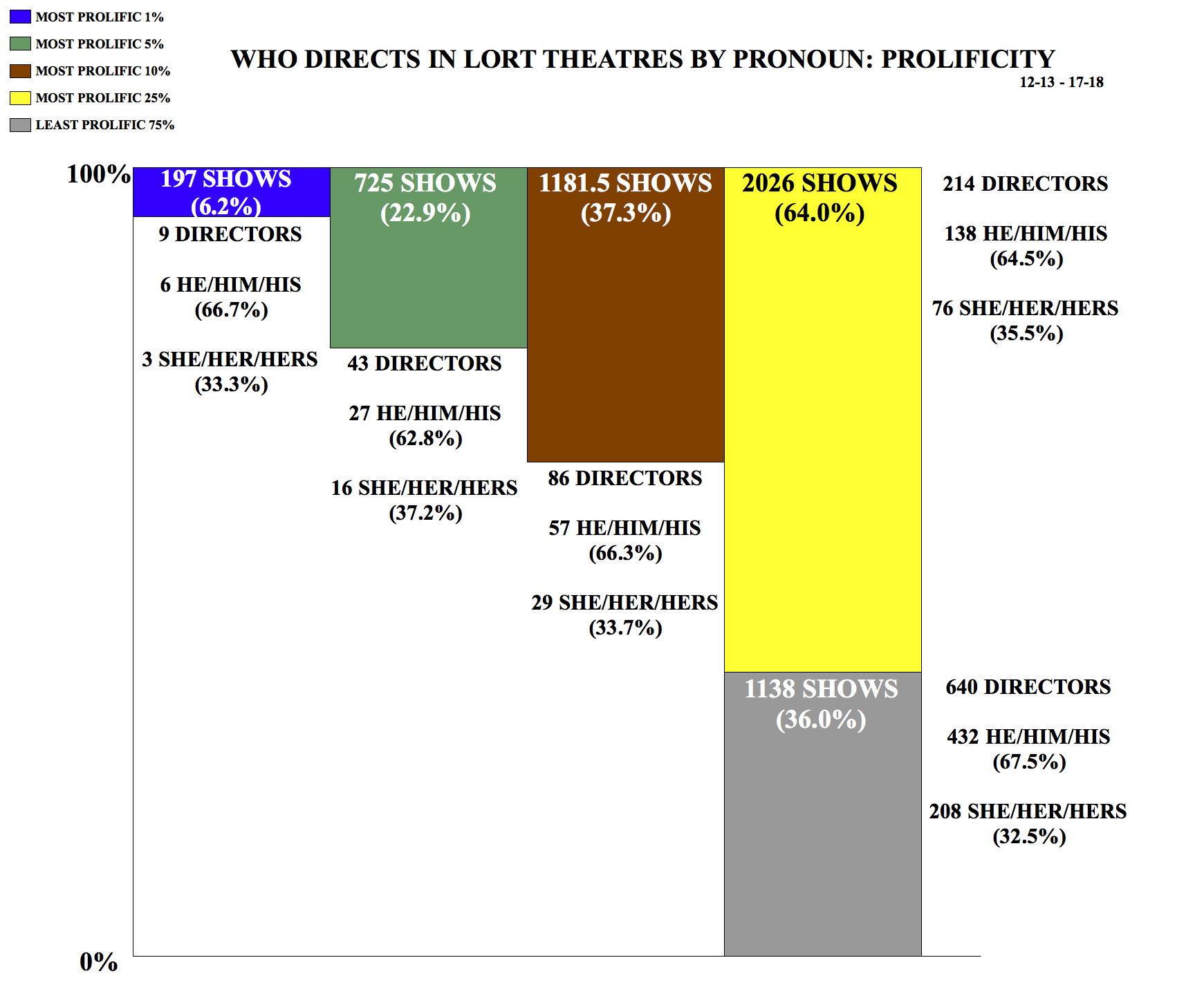 Who Directs in LORT Theatres by Pronoun: Prolificity