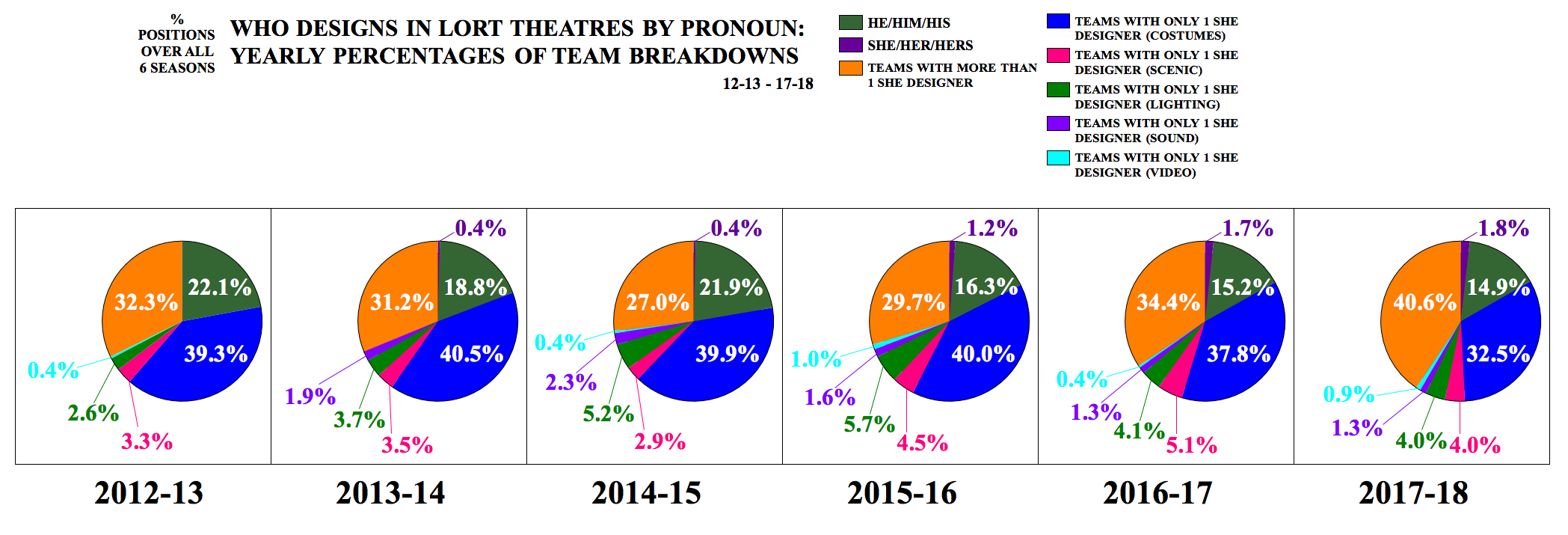 Who Designs in LORT Theatres by Pronoun: Yearly Percentages of Team Breakdowns