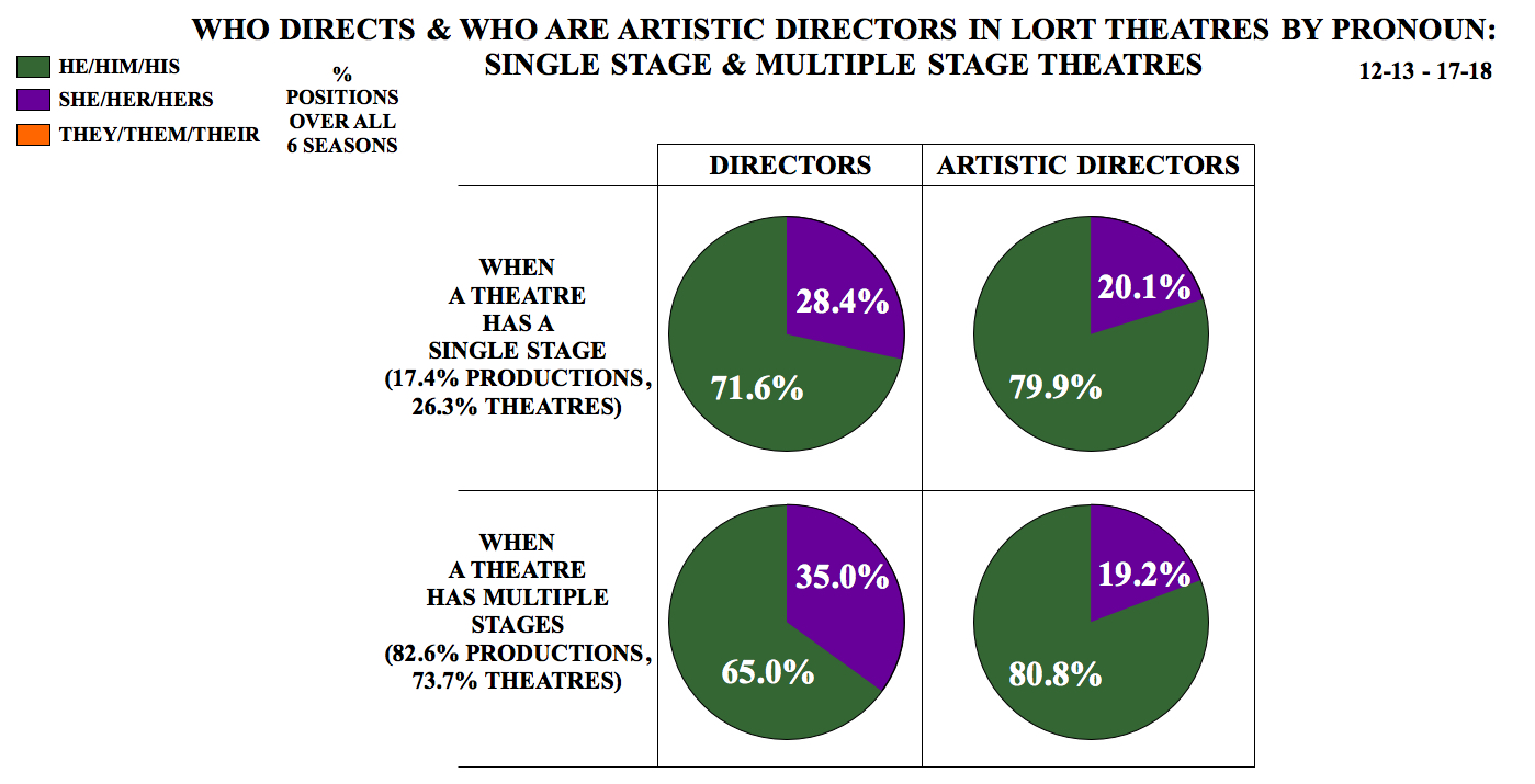 Who Directs and Who Are Artistic Directors in LORT Theatres by Pronoun: Single Stage & Multiple Stage Theatres
