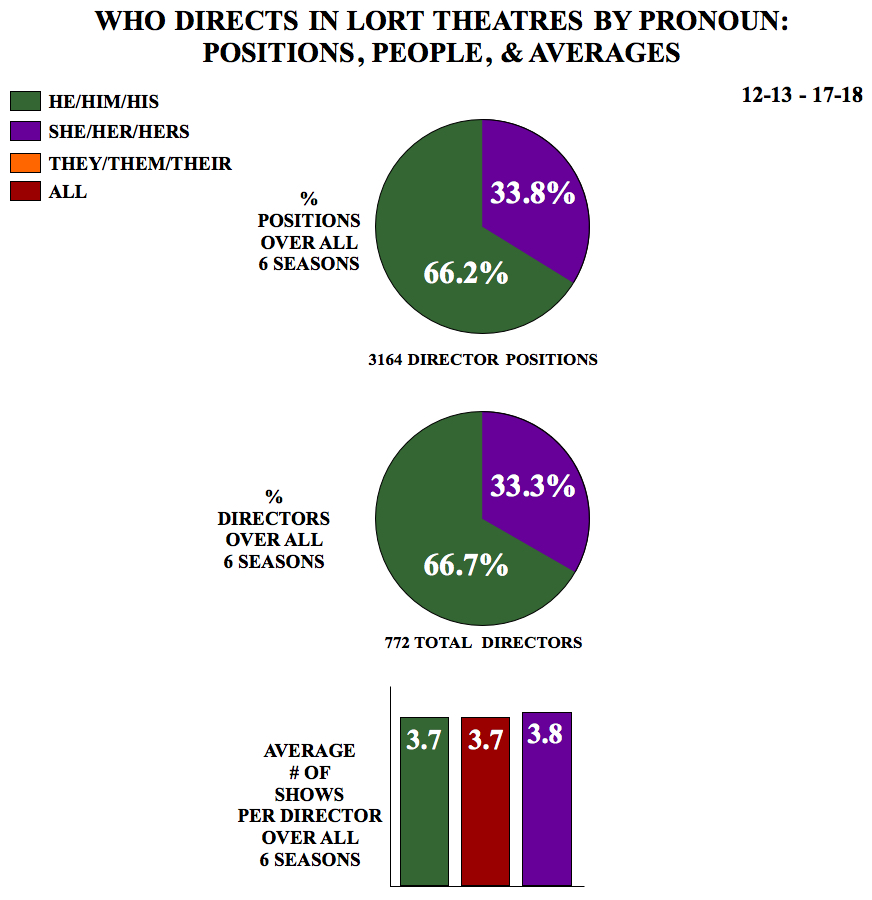 Who Directs in LORT Theatres by Pronoun: Positions, People, & Averages