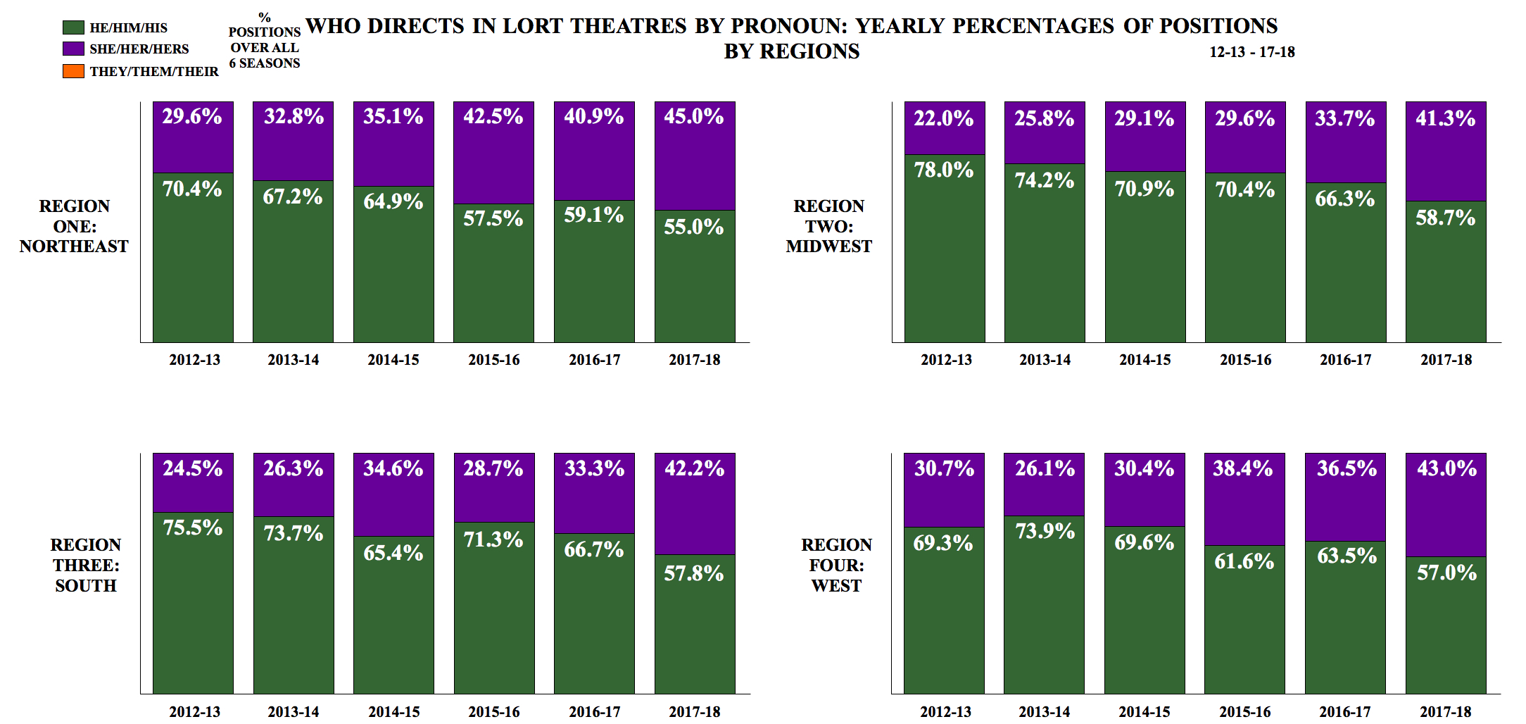 Who Directs in LORT Theatres by Pronoun: Yearly Percentages of Positions by Regions