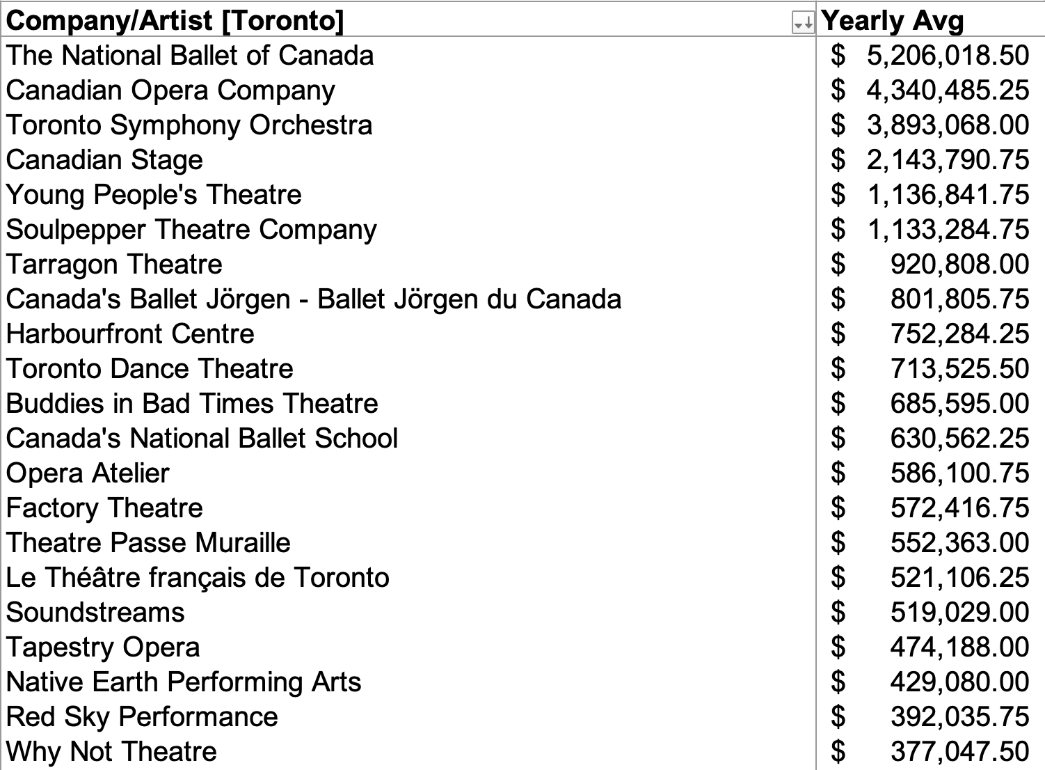 graphic of canadian theatres and they're yearly income