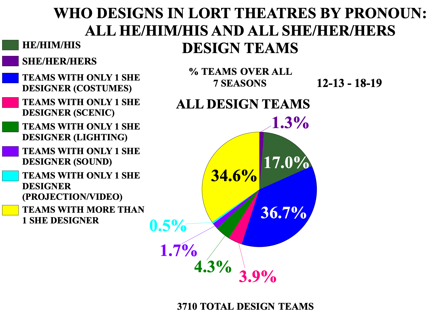 Who Designs in LORT Theatres by Pronoun: All He/Him/His and All She/Her/ Hers Design Teams