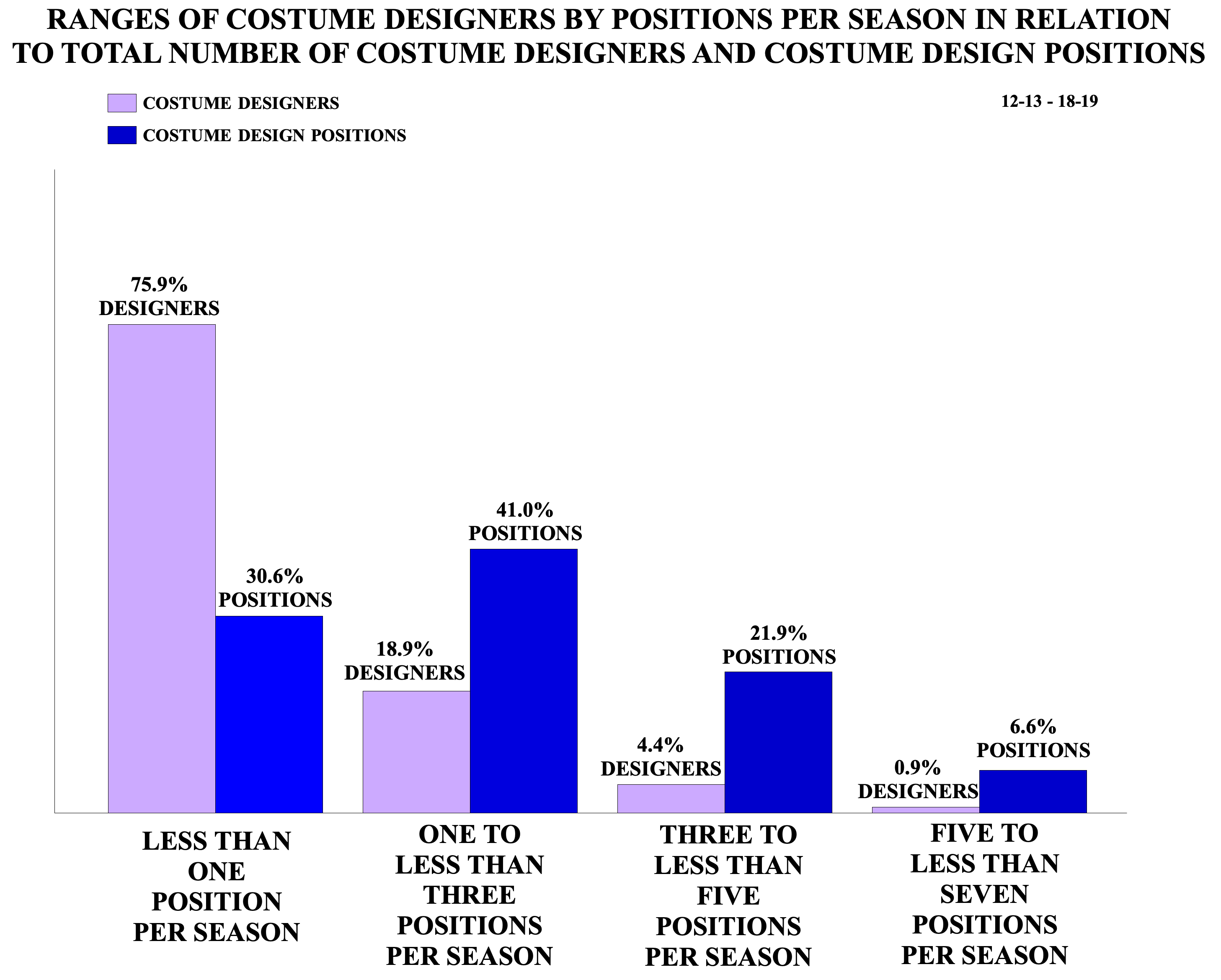 Ranges of Costume Designers by Positions Per Season in Relation to Total Number of Costume Designers and Costume Design Positions