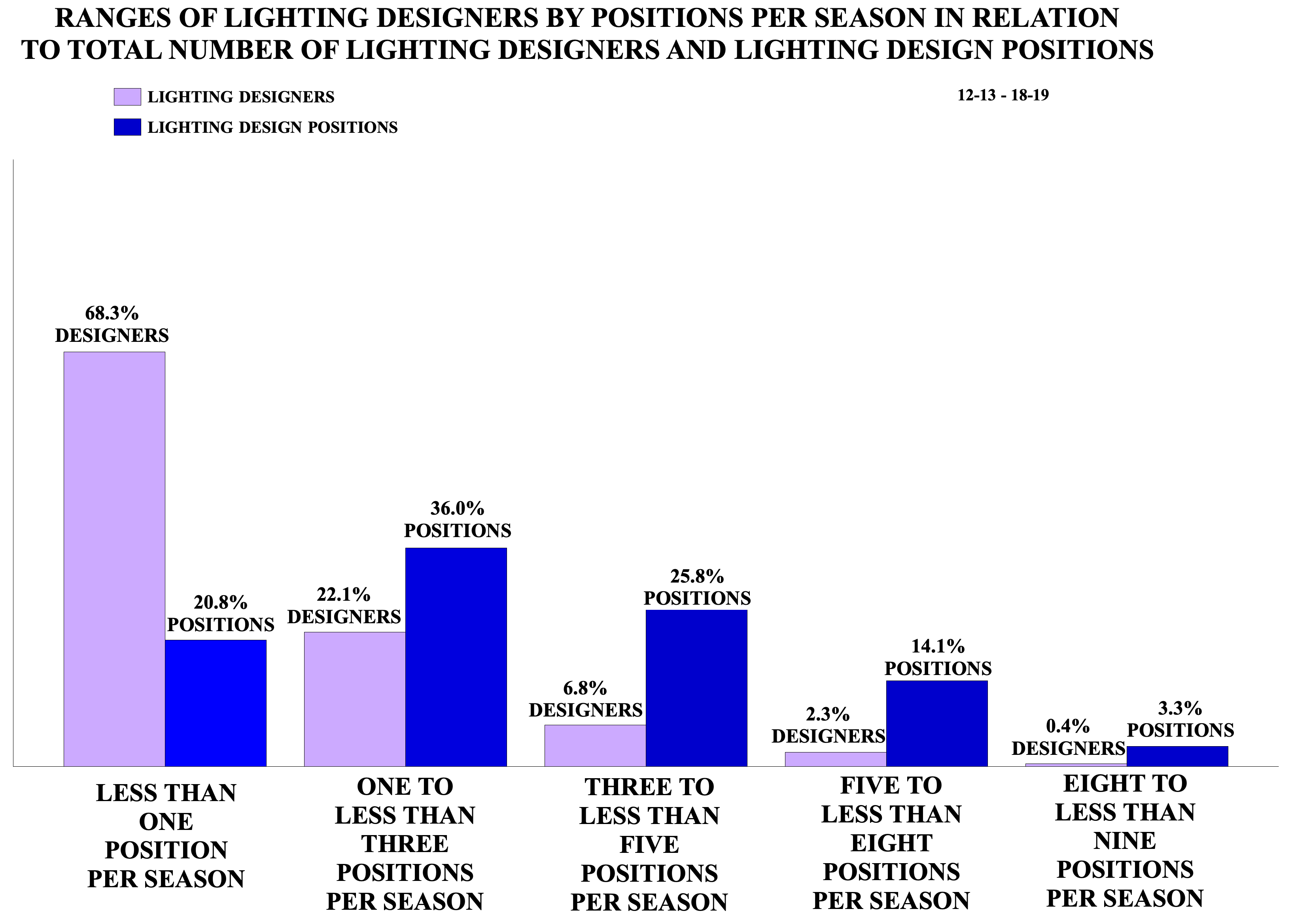 Ranges of Lighting Designers by Positions Per Season in Relation to Total Number of Lighting Designers and Lighting Design Positions