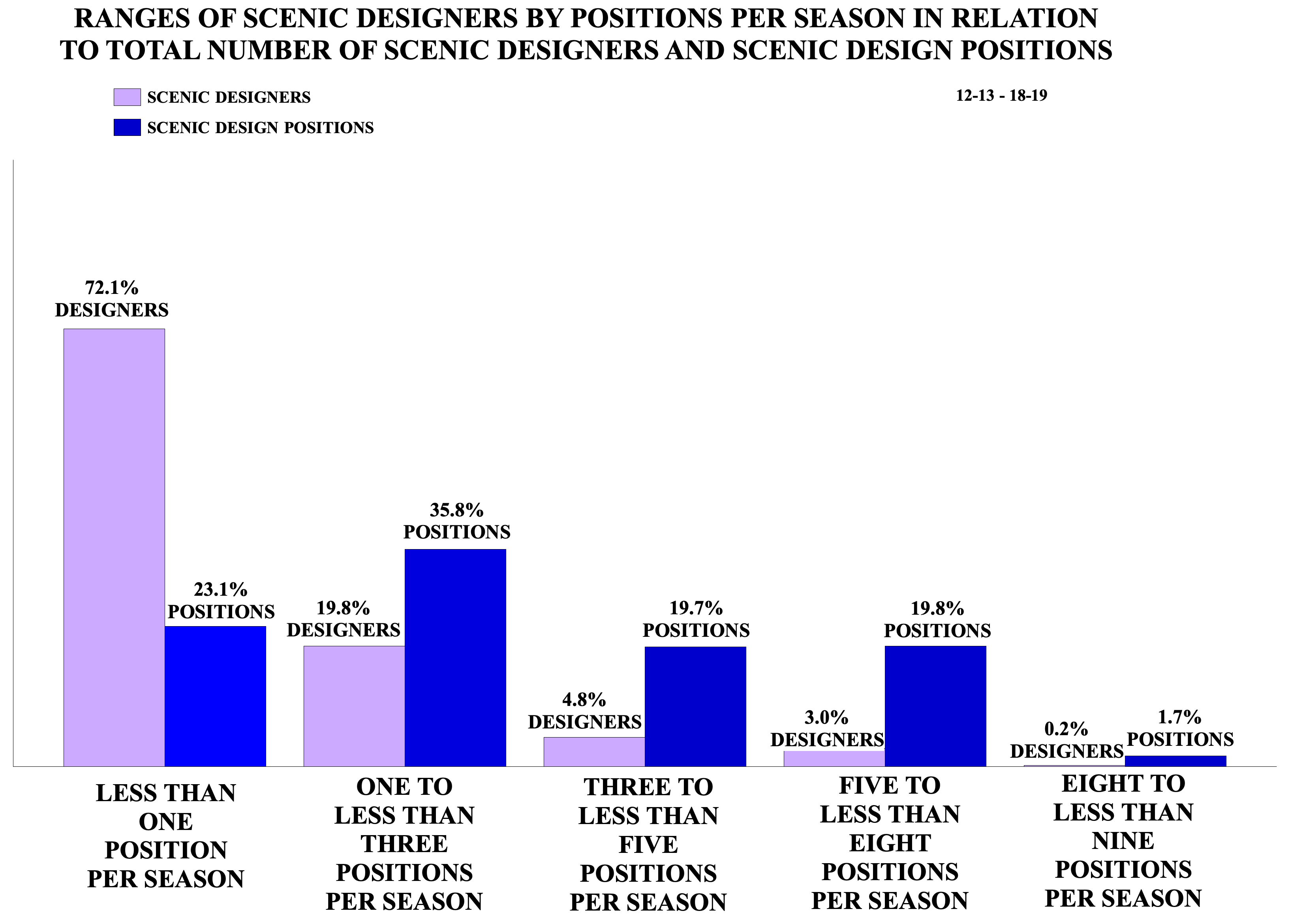 Ranges of Scenic Designers by Positions Per Season in Relation to Total Number of Scenic Designers and Scenic Design Positions