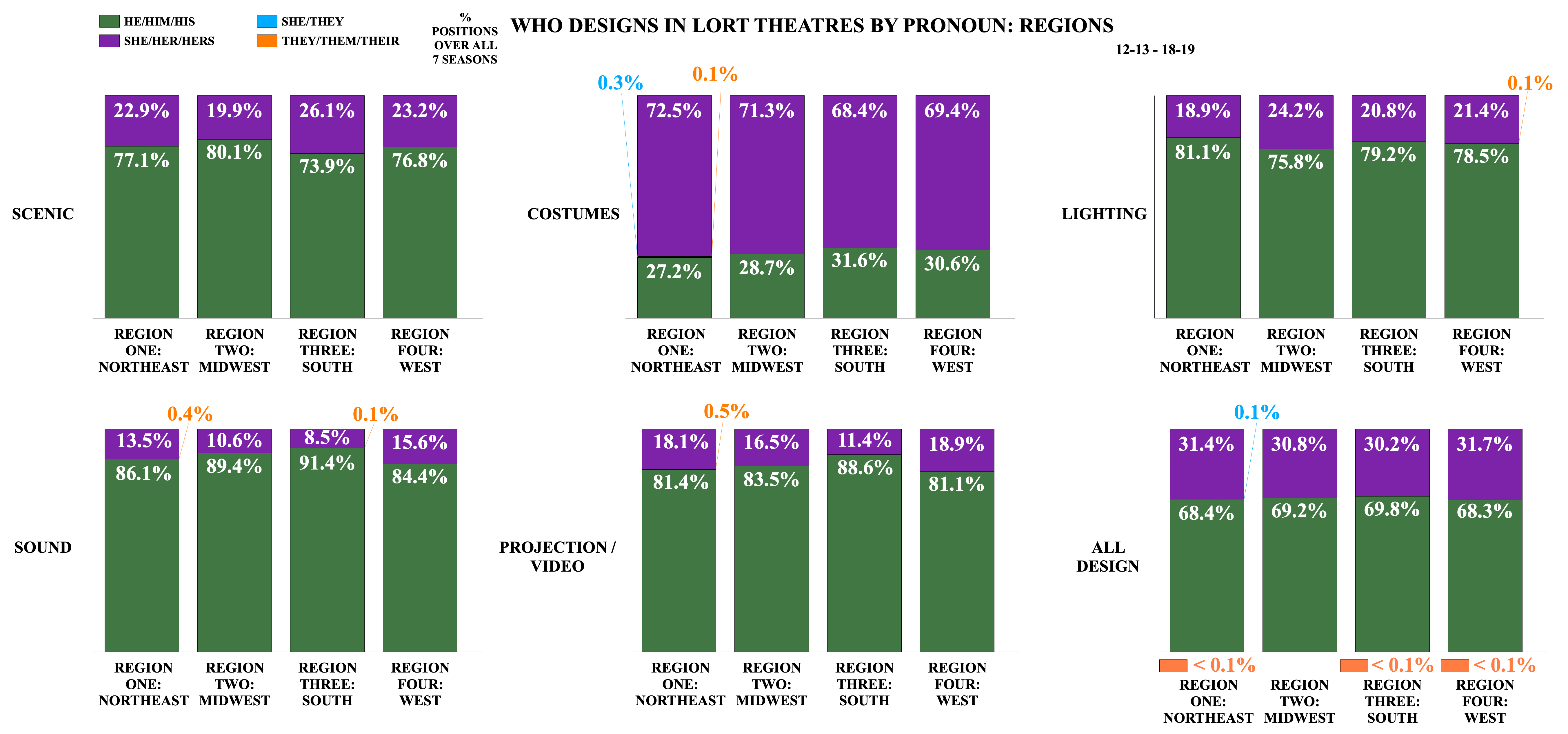 Who Designs in LORT Theatres by Pronoun: Region