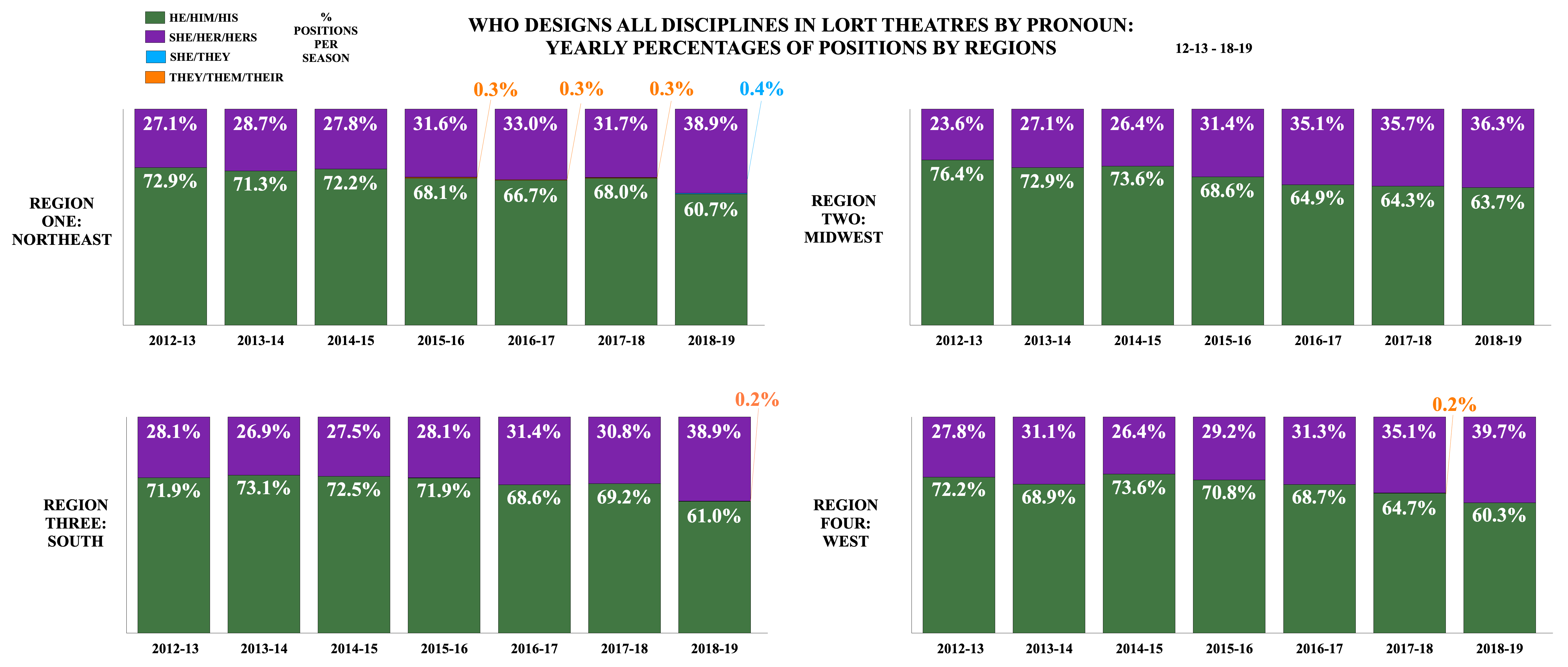 Who Designs All Disciplines in LORT Theatres by Pronoun: Yearly Percentages of Positions by Regions