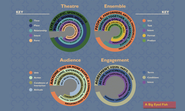 Several graphs defining the relationships between those who participate in theatre.