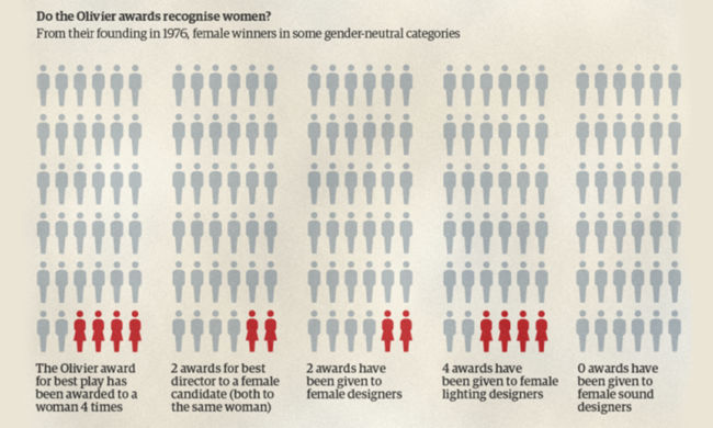 A graph depicting female representation in the Olivier awards.