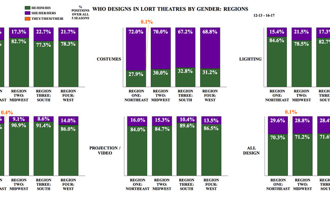 "Six graphs with the title ""Who Designs in LORT Theatres by Gender: Regions"""