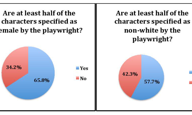 two graphs: Are at least half the characters specified as females by the playwright. Are at least half of the characters specified as non-white by the playwright?
