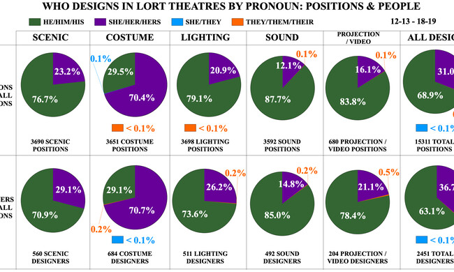 Who Designs in LORT Theatres by Pronoun: Positions and People