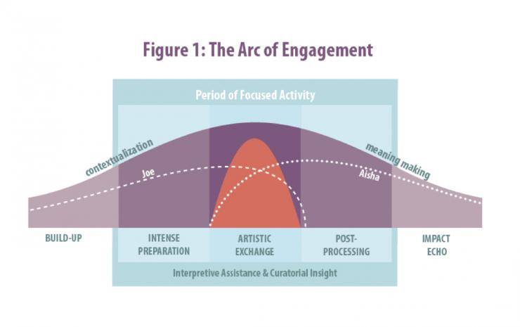 arc of engagement graphic