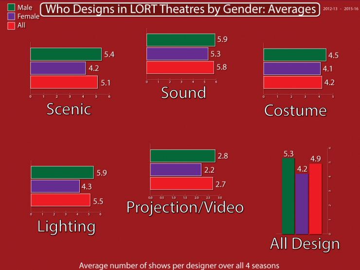 Who Designs in LORT Theaters by Gender: Averages (bar graph)