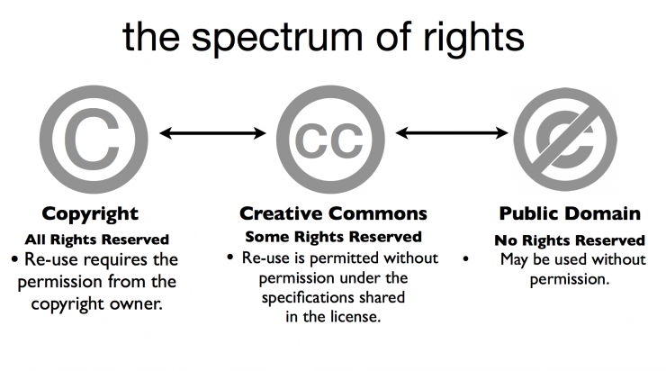 copyright diagram