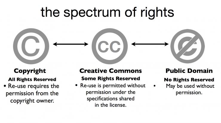 copyright diagram