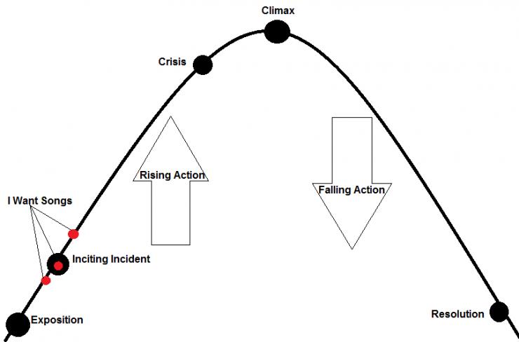 plot elements chart/graphic