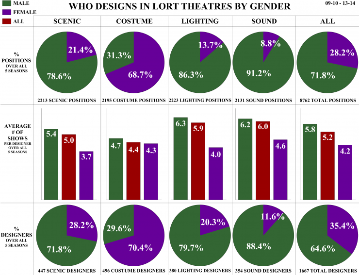 Source: Howlround's series on Designing Women.