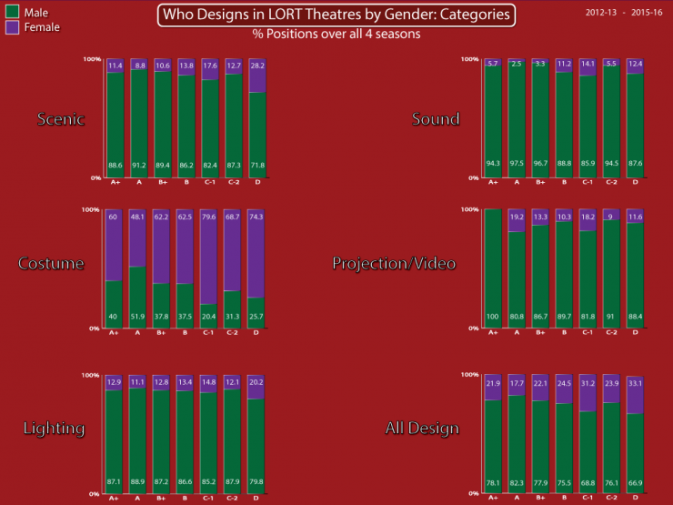 Who Designs in LORT Theatres by Gender: Categories bar graph