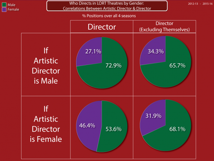 Who directs in LORT theaters by Gender: correlations between artistic director and director pie chart