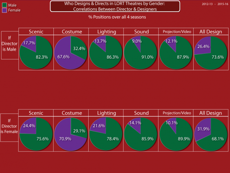 Who designs and directs in LORT theatres by Gender correlations between director and designer pie chart